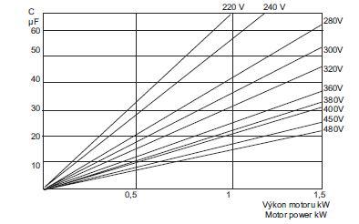 таблица выбора конденсаторов