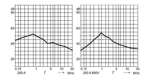 характеристики подавления фильтра 250 А