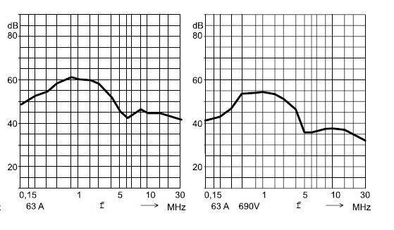 характеристики подавления фильтра 63 А